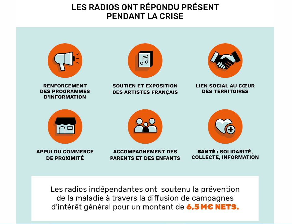 During the pandemic radio stations increased the amount of information given out, supported French artists, contributed to social cohesion and entertained those at home in lockdown. They promoted solidarity and raised funds. They also broadcast free commercial spots giving useful information to the public for a value of €6.5 million