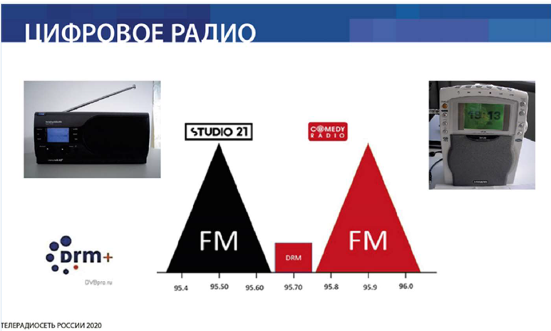 Digital broadcasting on 95.7 MHz FM enables more than one channel to use the same bandwidth as analogue radio and does not interfere with radio stations in the vicinity