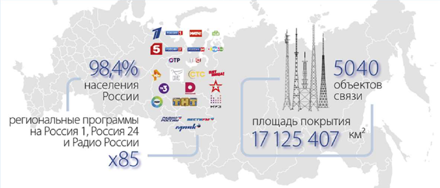 The television broadcasting network has 5,040 transmitters broadcasting 20 TV channels and three radio stations (Radio Rossii, Mayak and Vesti FM) covering 98.4% of the country.